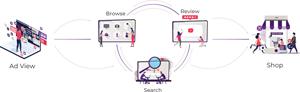 DISQO: Ushering The Future of Ad Measurement