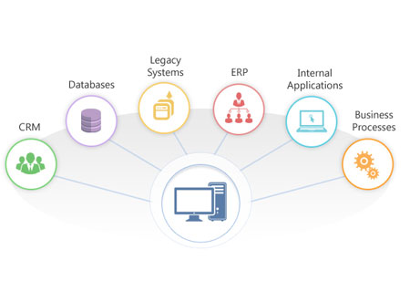 Buying an Enterprise Search Solution? Dont Forget an Integration Partner