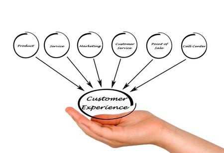 Customer Experience Management - Prerequisites and the Way Forward