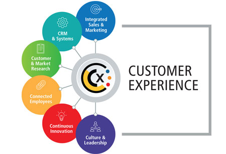 How Adobe Helps Firms Orchestrate Customer Experience