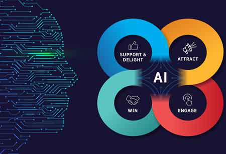 Top 4 Advantages of AI Marketing