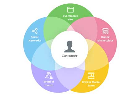 Omnichannel Marketing: A perfect Approach for Business Growth