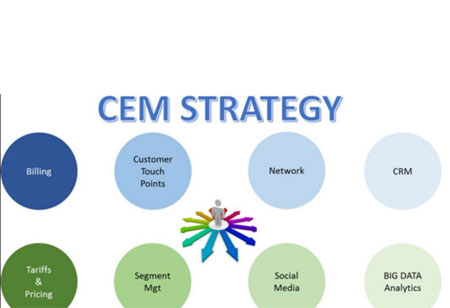 Significance of SMS Service in Customer Experience