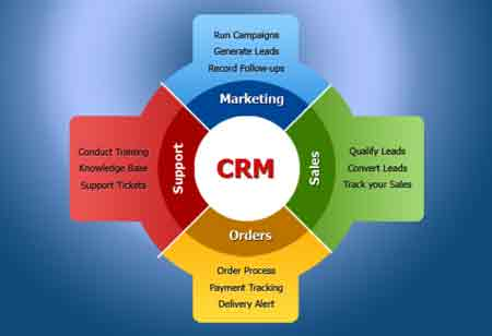 Why Entail CRM and Marketing Automation Duo in Business
